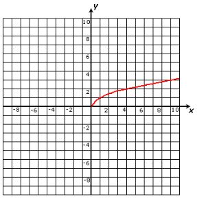 Using the vertical line test, determine if the graph below