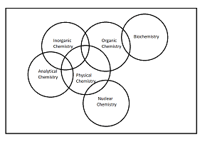 Make a Venn diagram of the 6 branches of chemistry