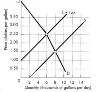 The figure below shows the market for gasoline. The