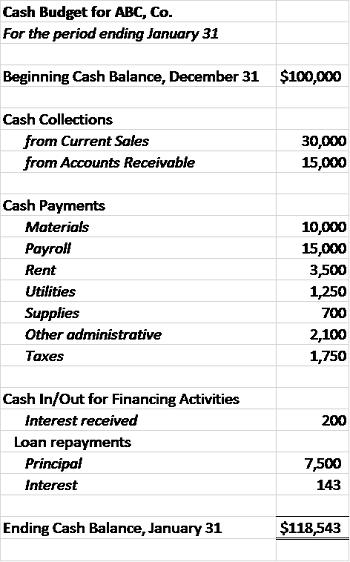 Cash budget sections. Cash budget — AccountingTools. 2019 ...