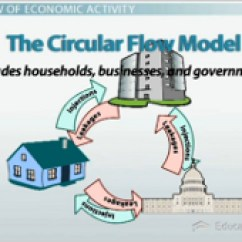 Circular Flow Diagram With Government Sector Jeep Xj Wiring Diagrams Of Economic Activity: The Goods, Services & Resources - Video Lesson ...