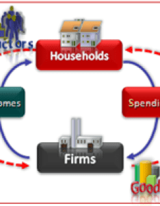 In the diagram you will see outer circle that shows how households offer factors land labor and capital to firms also circular flow economics definition  example video rh study