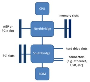 What is a Motherboard?  Definition, Function & Diagram