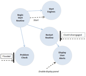 Control Flow Diagram in Software Engineering: Symbols