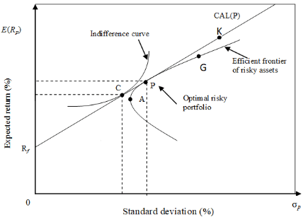 (Graph) i) What does the indifference curve represent? ii