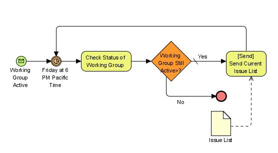 diagram example business process modeling notation caravan wiring forum quiz worksheet study com performing bpm requires the use of a map drawing or other graphical representation following is called