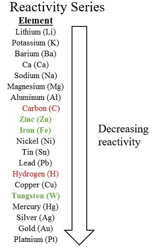 Chemistry of Transition & Inner-Transition Elements