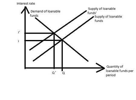 What are the supply and demand graphs 1) bond market and 2