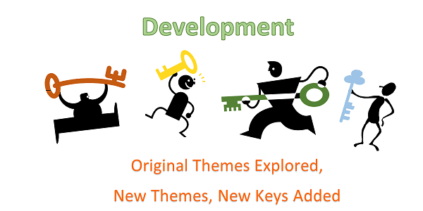 How to write a theme exposition