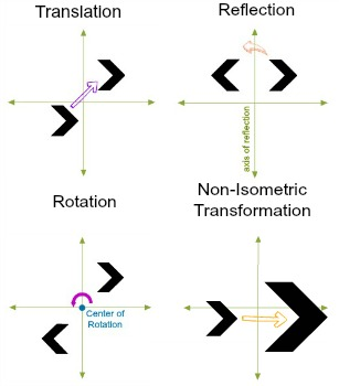 Identify the three types of isometric transformations
