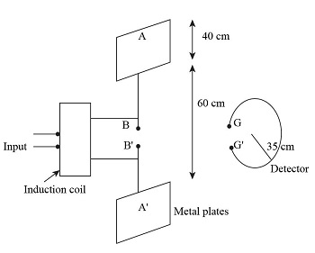 Draw a labelled diagram of Hertz's experimental setup to