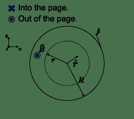 Problem 3 (15 points) A uniform magnetic field B is