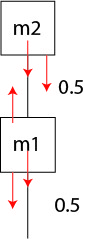 An object of mass m1 = 4.00 kg is tied to an object of