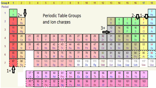 Periodic table definition of group periodic diagrams science what is salt in chemistry definition formula lesson urtaz Image collections