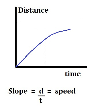 Motion Review Worksheet Distance Time Graphs High School