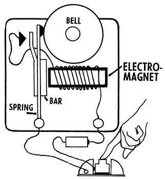 Electricity and Magnetism Activities for High School