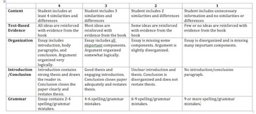 How To Set A Grading Rubric For Literary Essays Study Com
