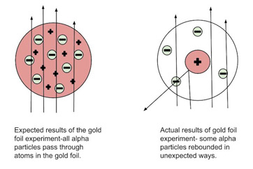 gold bohr diagram of atom 2004 toyota 4runner jbl wiring rutherford model the definition video lesson this depicts expected and actual results foil experiment on left shows particles passing through positively