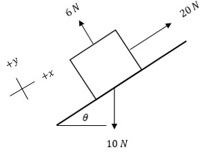 How to Use Free-Body Diagrams to Solve Motion Problems