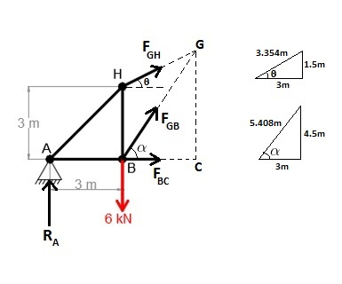 Draw The Free Body Diagram For The Truss A Is A Pin And B