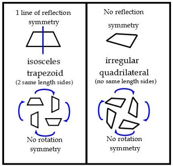Rotations & Reflections of Quadrilaterals & Regular