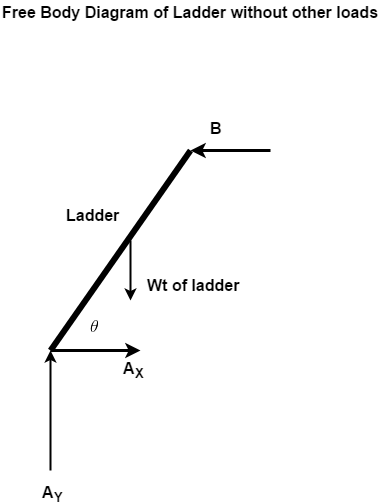 (a) Draw the free body diagram of the ladder ( 6 kg, 2.5 m
