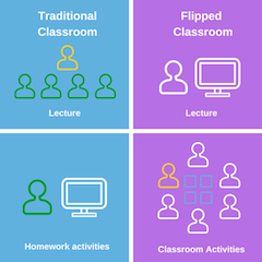 Flipped Classroom Definition & Model Study Com