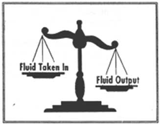 Fluid Volume Excess: Symptoms & Nursing Interventions