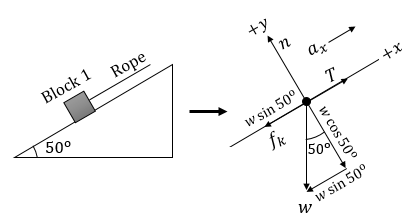 Block 1 (15 kg) is pulled by a rope from left to right up