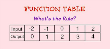 Function Table in Math Definition Rules  Examples  Video  Lesson Transcript  Studycom