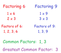 How to Find the Greatest Common Factor of Expressions