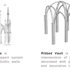 Diagram Of Gothic Church Block Nuclear Power Station Italian Architecture: Venetian & Roman | Study.com