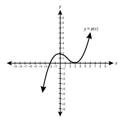 Use the graph of a polynomial function below to answer the