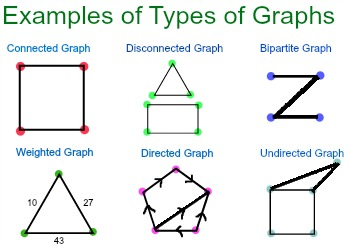 Graphs in Discrete Math Definition Types  Uses  Studycom