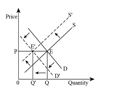 There are simultaneous changes in the demand for the and