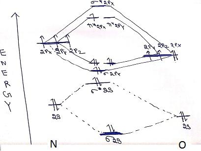 How do you draw a molecular orbital diagram for