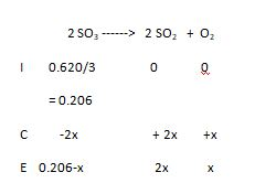 At a certain temperature, 0.620 mol of SO3 is placed in a