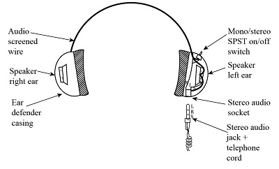 Design a pair of ear defenders and explain how they work