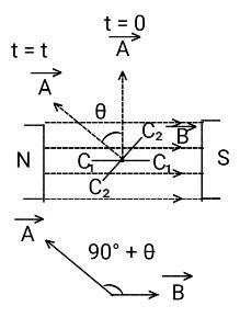 A 65 turn, 10.0 cm diameter coil rotates at an angular