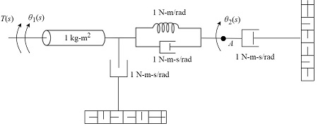 for the rotational mechanical system shown in figure find