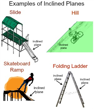 What are examples of inclined planes? | Study.com