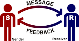 role of sender and receiver in communication