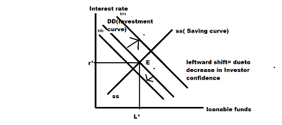 The Market for Loanable Funds: a) Draw the demand
