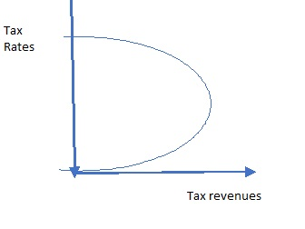 Where are US Tax rates on the