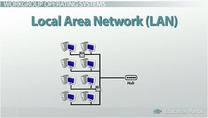 Enterprise, Workgroup & Personal Operating Systems  Video