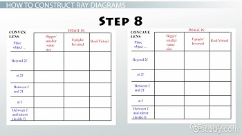 lenses for ray diagram physics rs485 to rs232 converter circuit diagrams lab video lesson transcript all of these were created using the same three rays i just described only difference between concave and convex lens is which focal