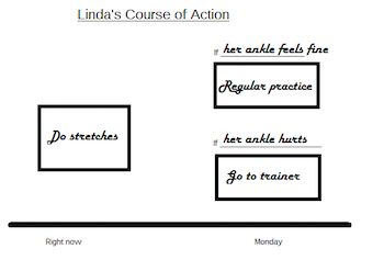 Listening for Course of Action: Strategies & Examples