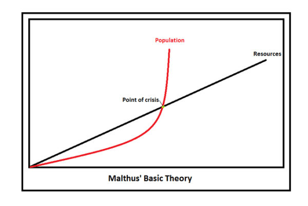 Malthusian Theory of Population Growth: Definition