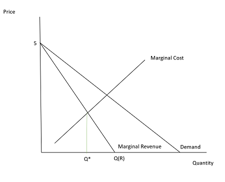 The original revenue function for the microchip producer