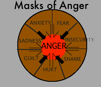 Anger Issues Symptoms Amp Causes